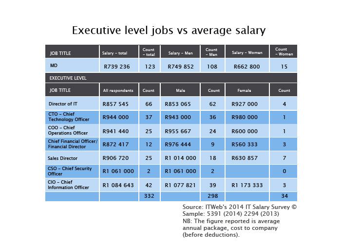 salary analysis