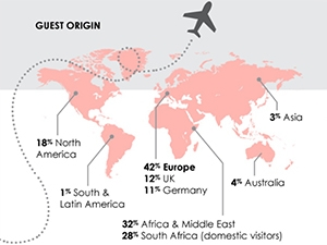 The majority of guests using Airbnb in SA are from Europe (42%), followed by guests from Africa and the Middle East (32%).