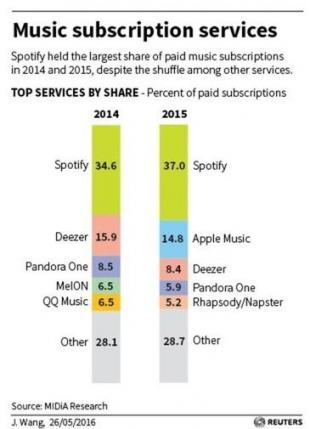 A breakdown of music subscription service market share in 2014 and 2015.