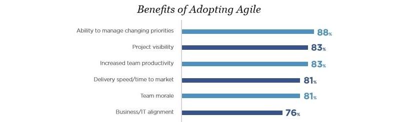 Benefits of adopting Agile.