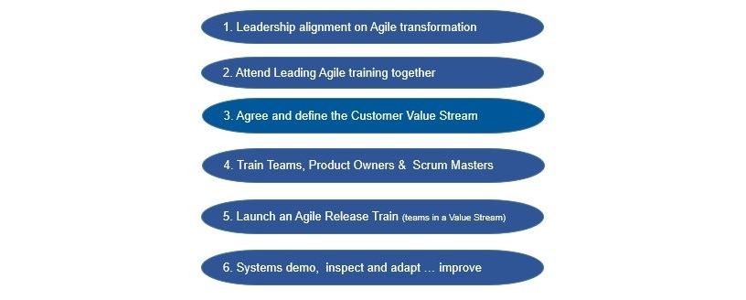 Steps for an Agile Transformation.